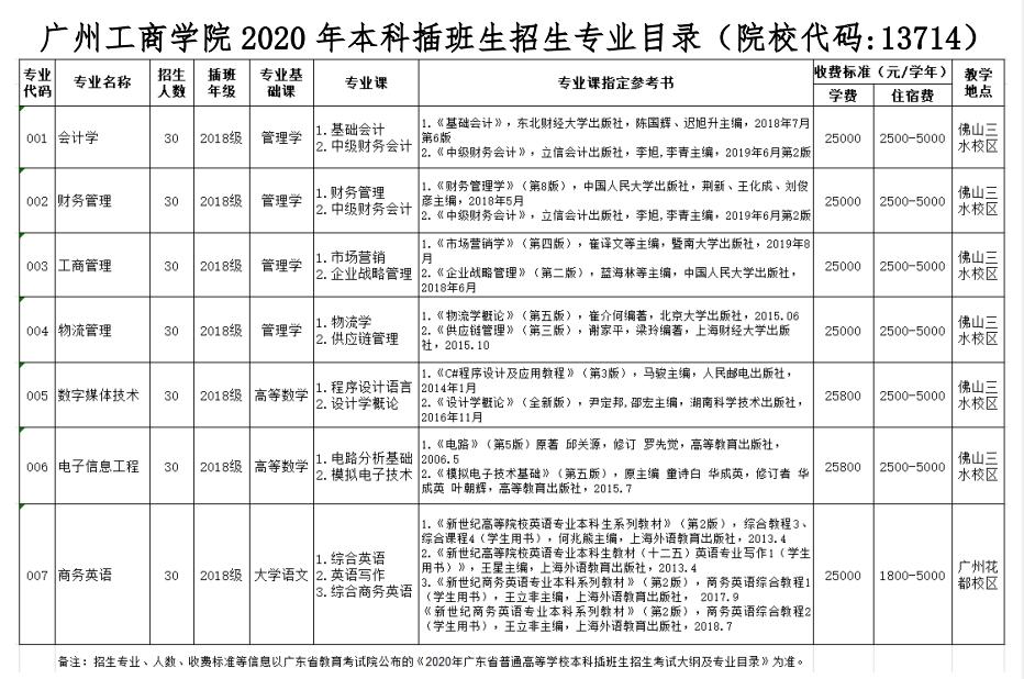 广州工商学院2020年本科插班生招生计划表
